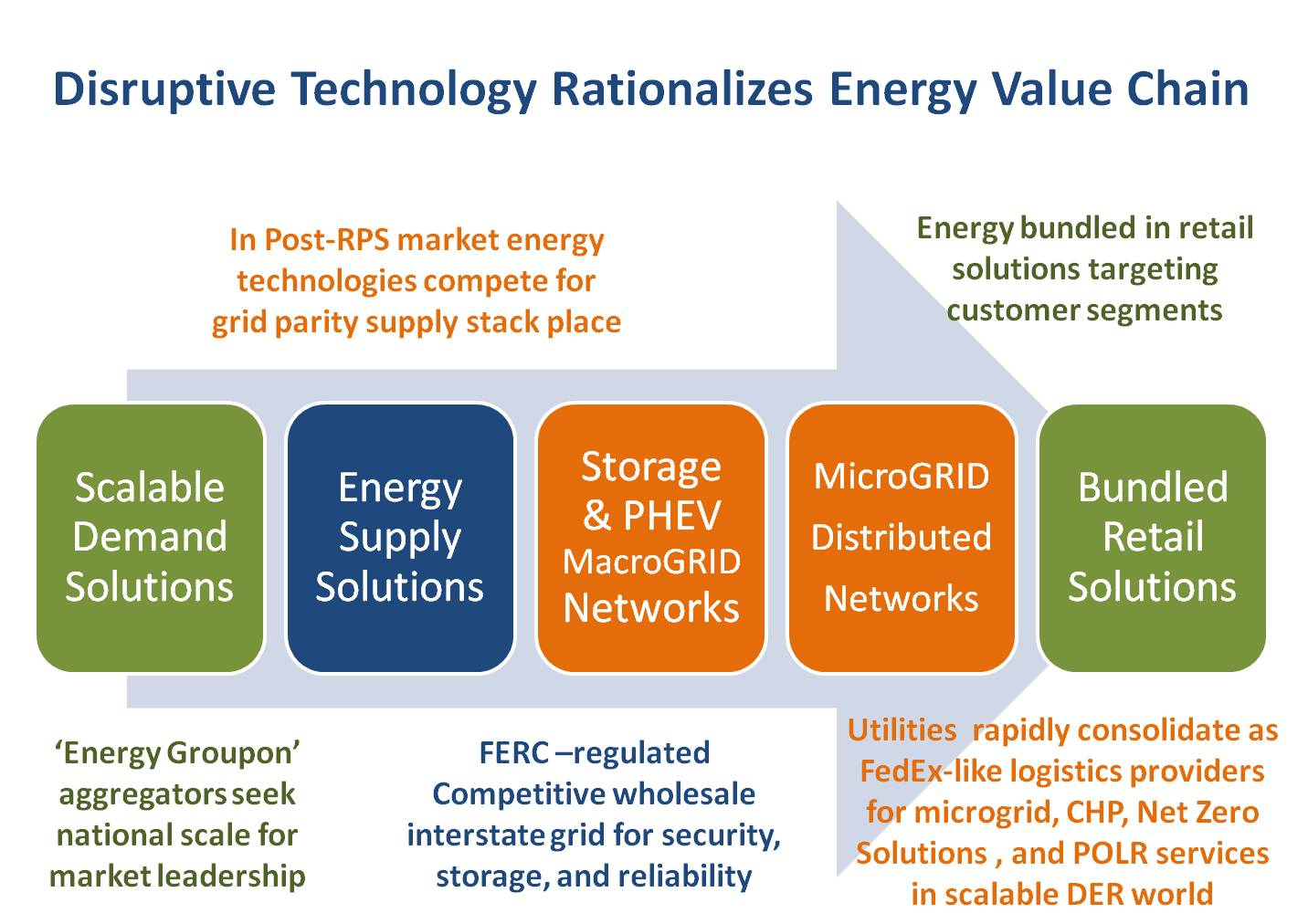 Disruptive Technology Rationalizes The Energy Supply Value