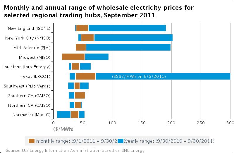 SOURCE: EIA Wholesale Power Prices