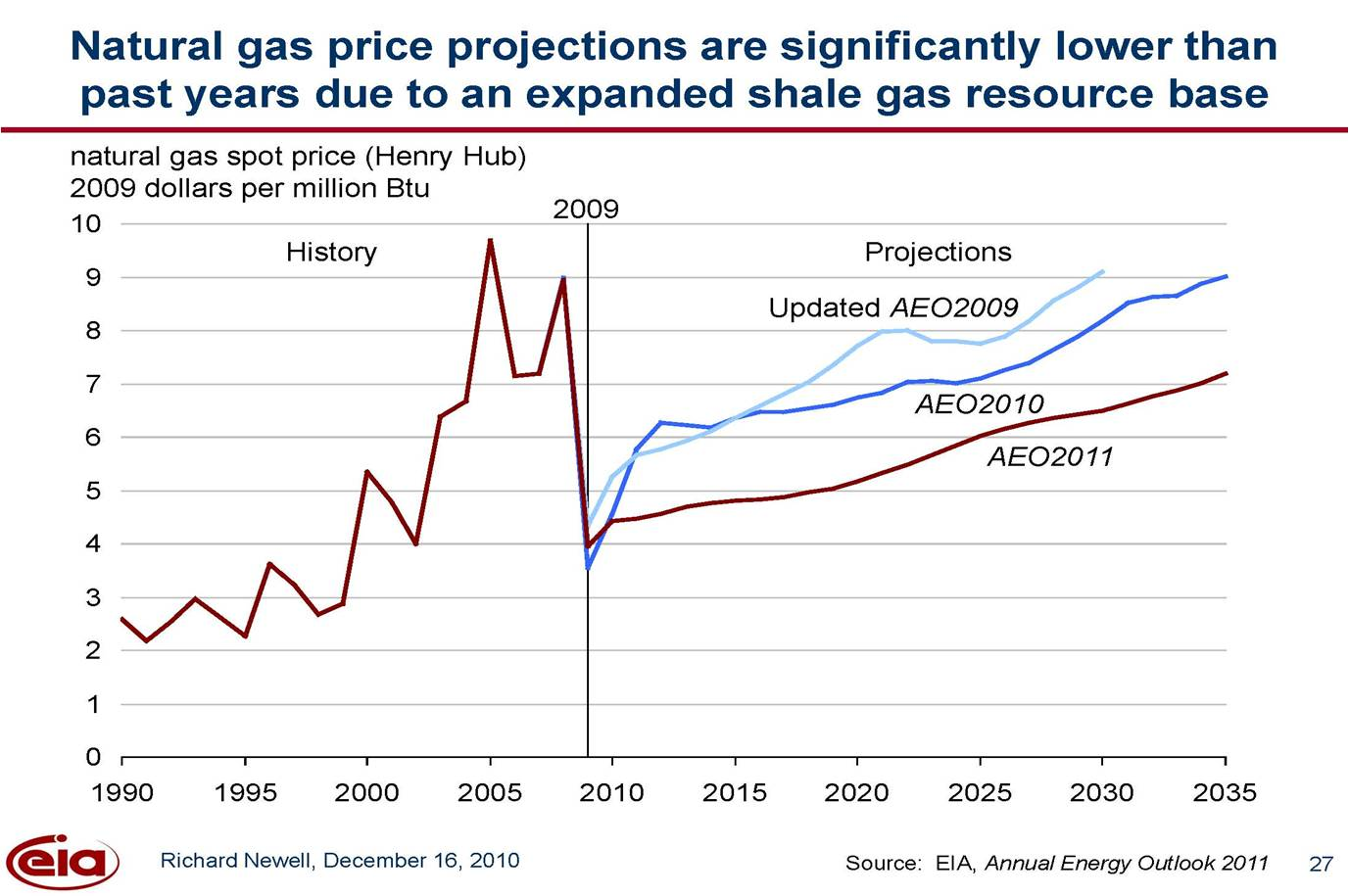 changes of gas prices Natural gas prices have increased 117 percent since june 2012 despite the recent increases, prices for natural gas decreased at an annualized rate of 79 percent for the 5 years ended june 2013 in total, the natural gas index lost 338 percent of its june 2008 value over the 5-year period.