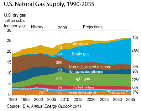 Energy Policy And Unconventional Natural Gas